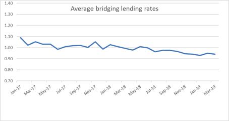 Average bridging lending rates