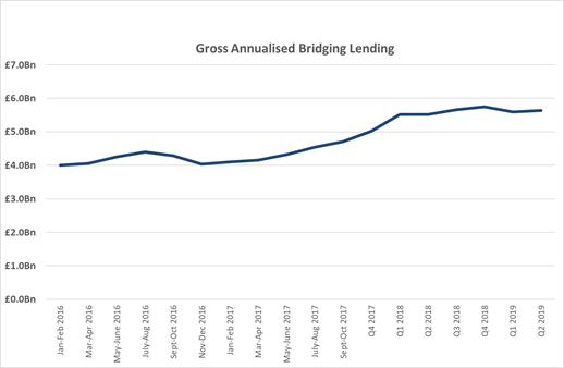Gross annualised bridging lending