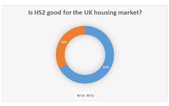 HS2 Poll