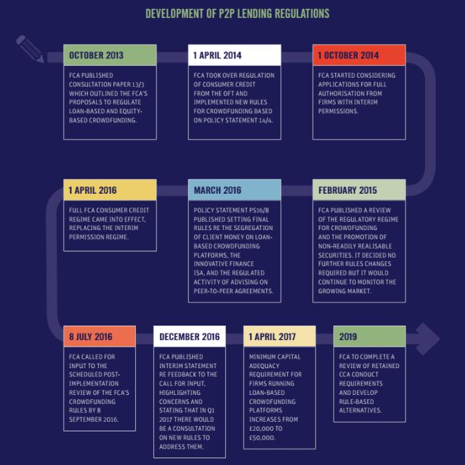 P2P infographic
