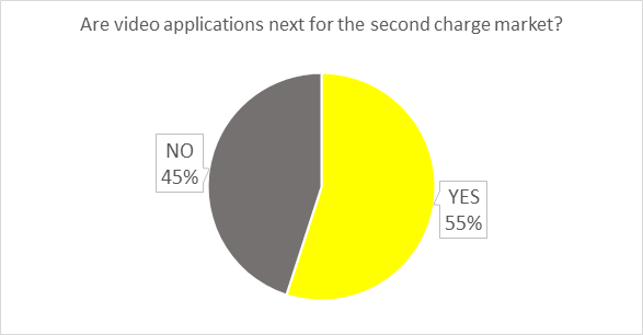 LT video applications poll