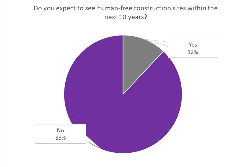 DFT Poll