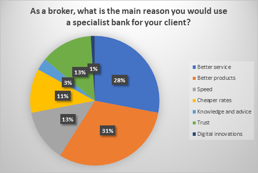 Specialist Banking poll