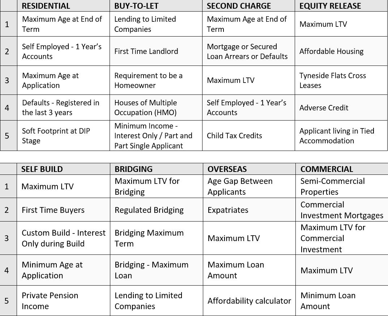 Knowledge Bank's criteria activity tracker