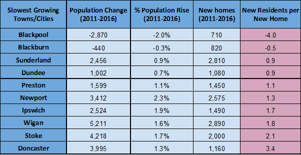slowest growing towns and cities
